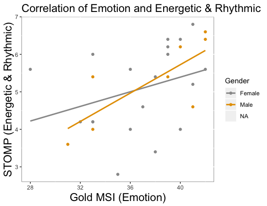 Lab report - Examining the Relationship between Goldsmiths Musical  Sophistication Index (Gold-MSI) v1.0 and Short Test of Music Preferences (STOMP): Is Gold-MSI Music Genre Neutral? Created with R(ggplot2).