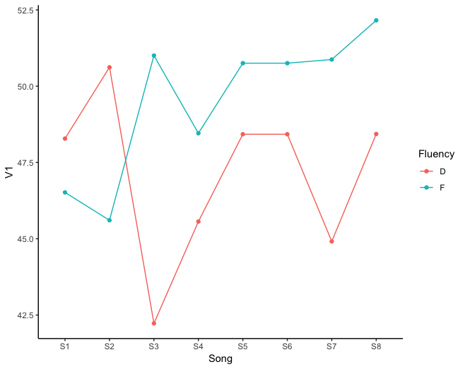 Lab report - The Effect of Song Titles on Music  Evaluation. Created with R(ggplot2).