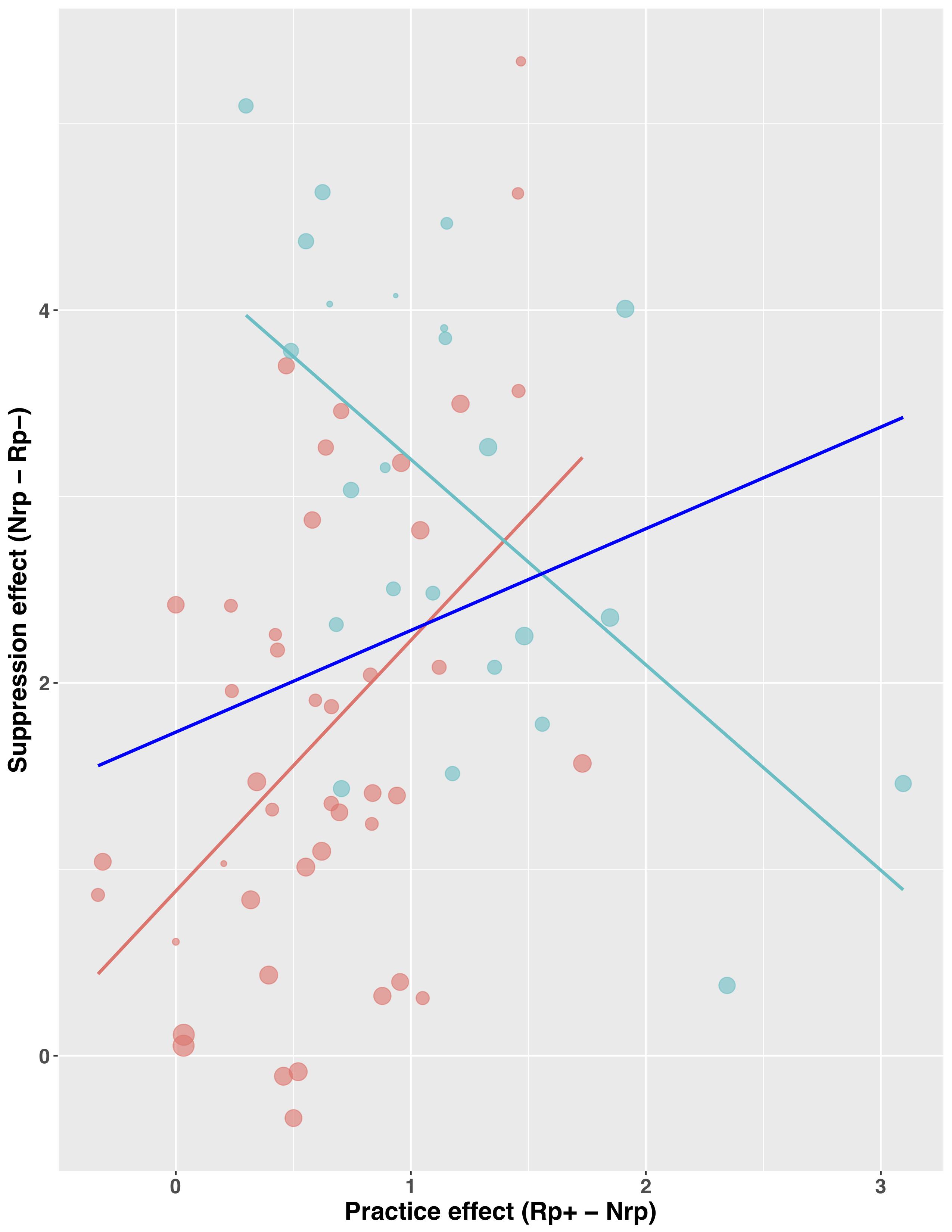 Meta-regression.