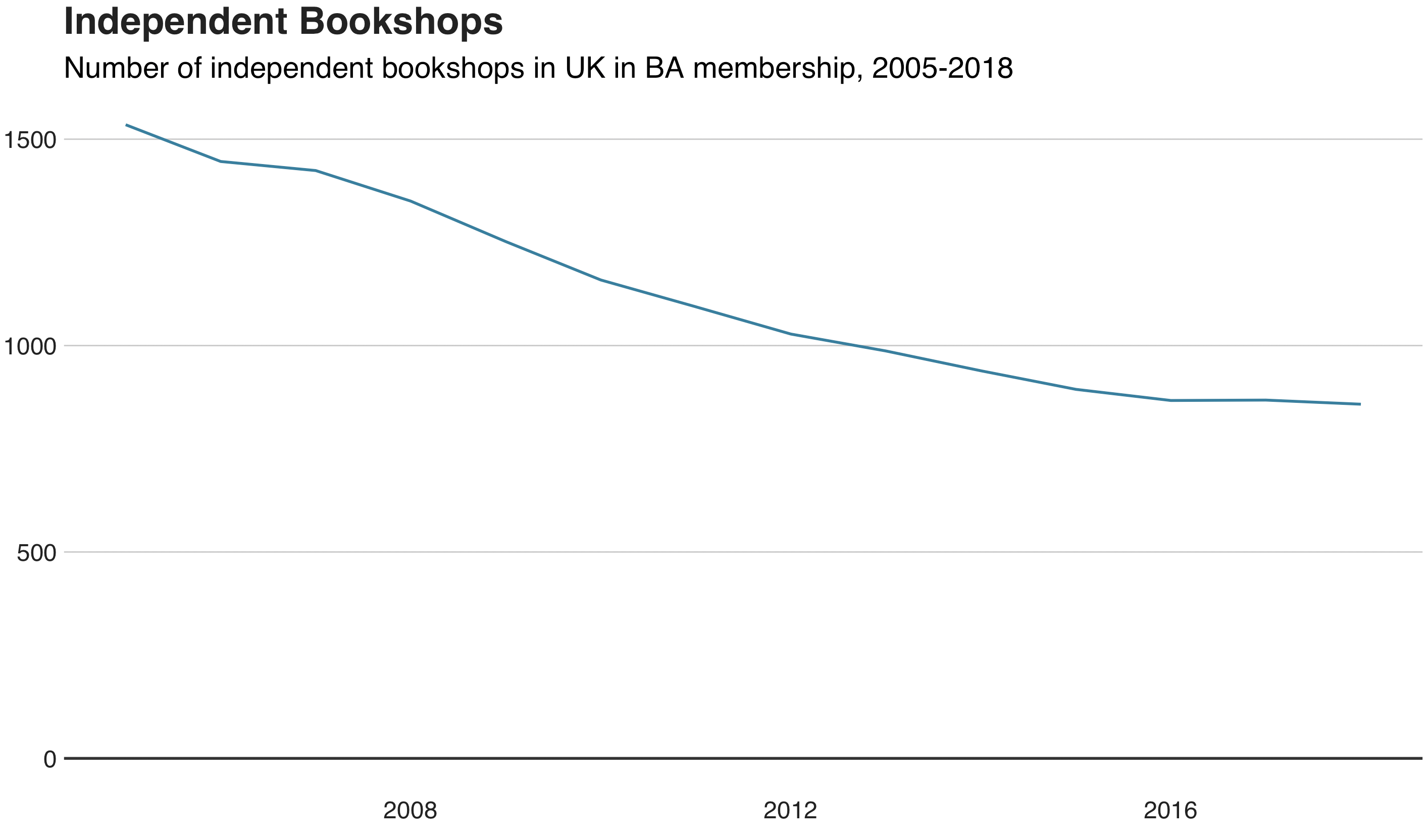 Data source: Written evidence submitted by the Booksellers Association.  Created with bbplot.