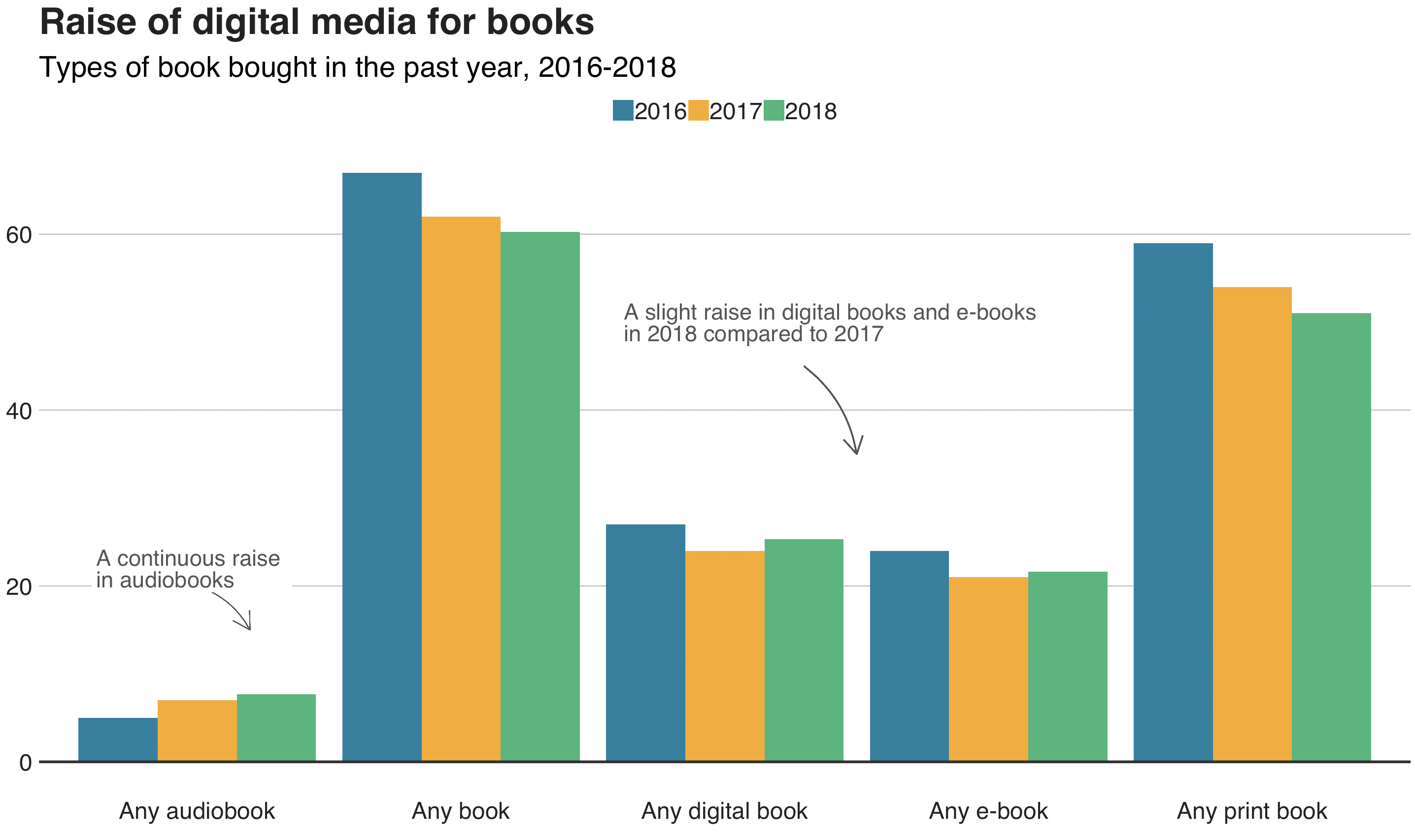Decline of print books and  raise of digital platforms. Data source: Mintel Academic, http://academic.mintel.com. Created with bbplot.